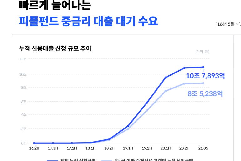 지난 5년간 피플펀드 중금리 대출 대기 수요 증가 추이