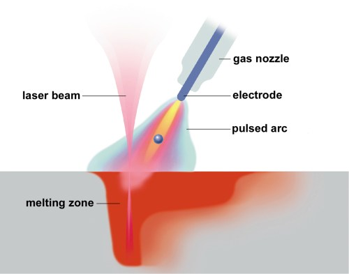 small resolution of what is laser hybrid welding