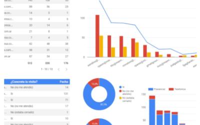 Data Studio, Reporte Tablero de Control para Vendedores Viajantes y Comerciales