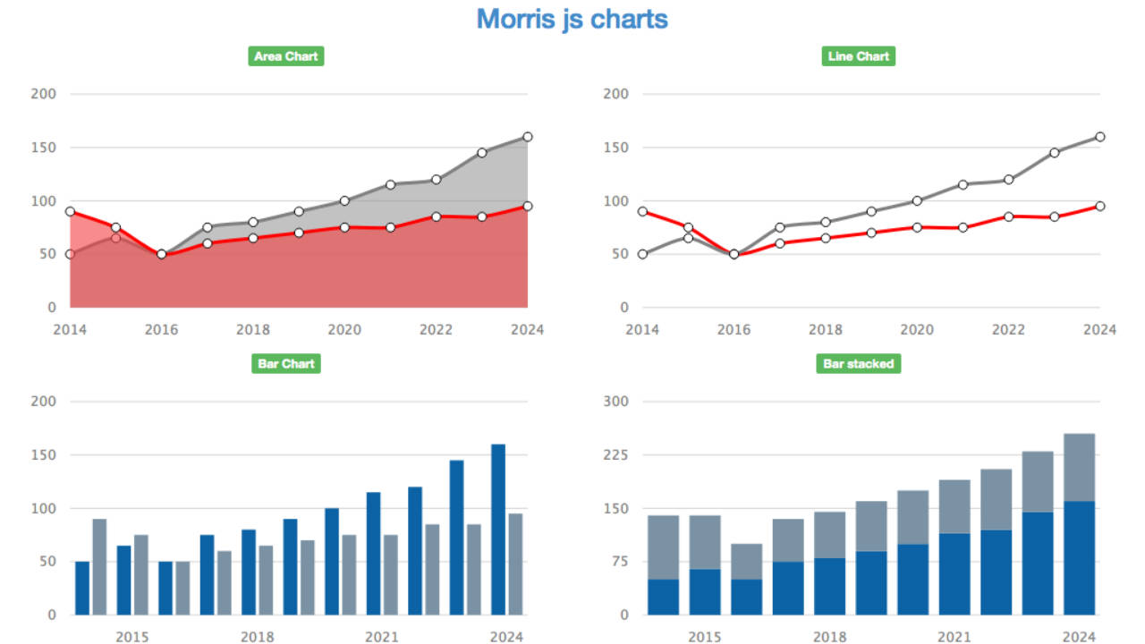 MorrisJS Chart not being drawn on Bootstrap Tab ⋆ Pete