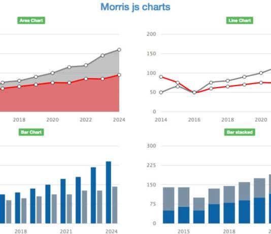 MorrisJS Chart