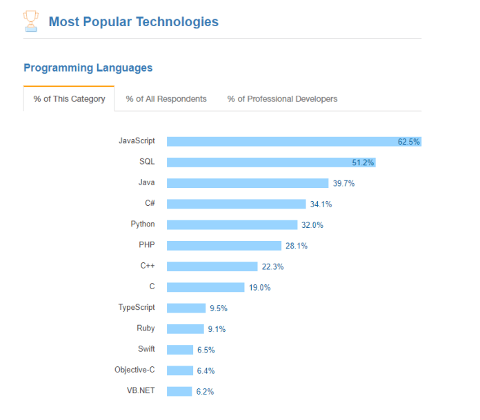 Javascript is the most popular programming language in 2017 (blog.petehouston.com)