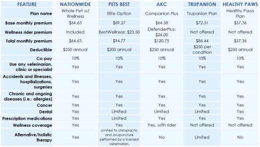 Chart comparing pet insurance plan costs and coverage