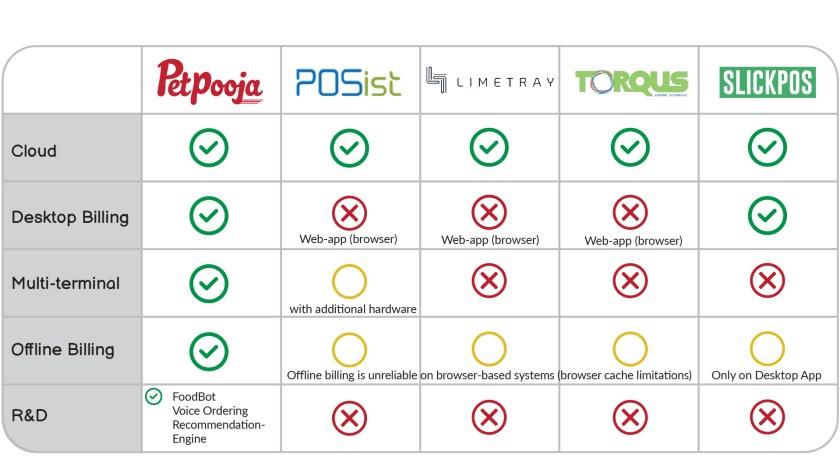 Best POS comparison - petpooja
