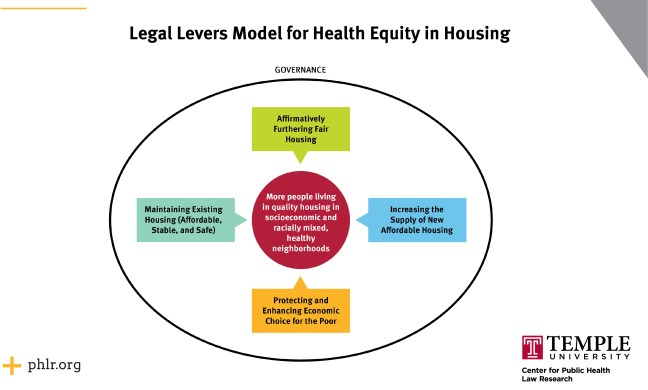 Legal levers for health equity in housing model