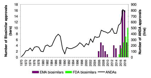 Graph with number of biosimilar approvals on the X axis and years from 1970 until 2018 on the Y axis. The line on the graph represents a generally upward trend.
