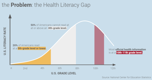 Figure 3: The gap between average patient literacy and the literacy level at which most official state and federal health materials are written.