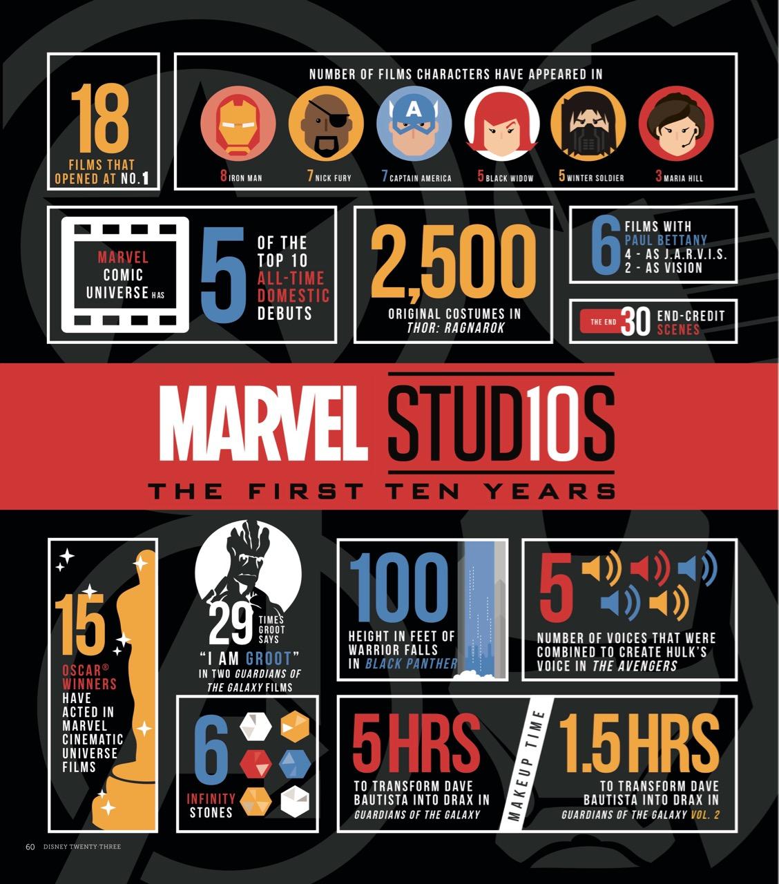 Marvel Studios: Marvel Studios: Ten Years Of Heroes Exhibition