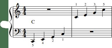 Majeur akkoorden en toonladders voor piano