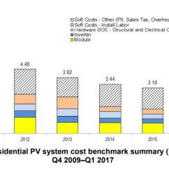 Solar Pv System Wiring Diagram International Scout Ii The Price Of A Panel Over Years Residential Cost Time