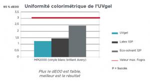 'impression UVGel - Uniformité colorimétrique