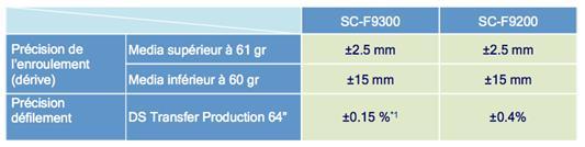 SureColor SC-F9300-enrouleur2