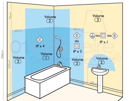 clairer la salle de bain en toute scurit
