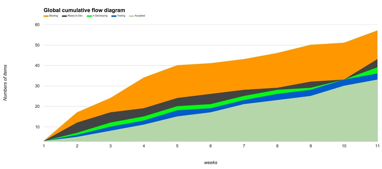 hight resolution of global cumulative flow diagram