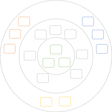 Functional architecture is Ports and Adapters
