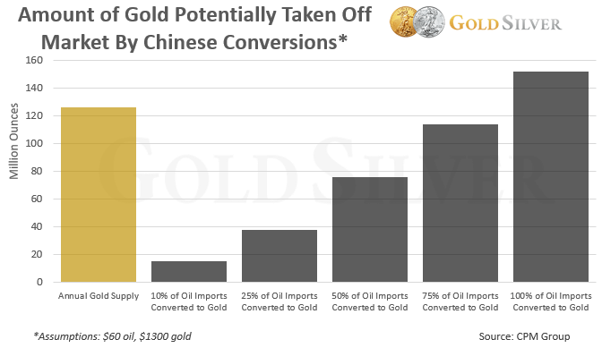 Chinese Oil Imports Convertible to Gold