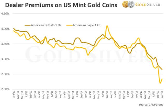 Bullion Premiums