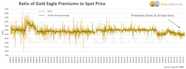 Bullion Premiums