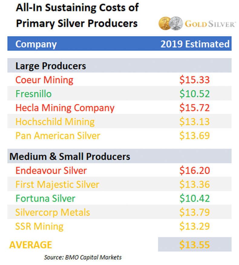 All-in Sustaining Costs of Primary Silver Producers