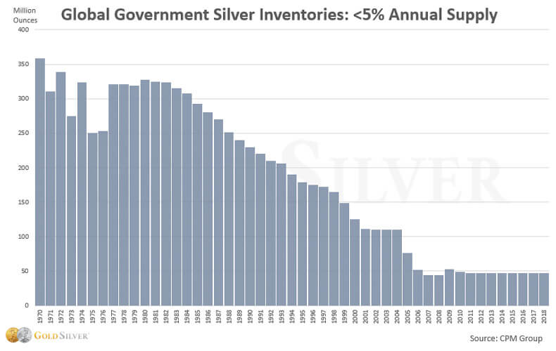 Global Government Silver Inventories