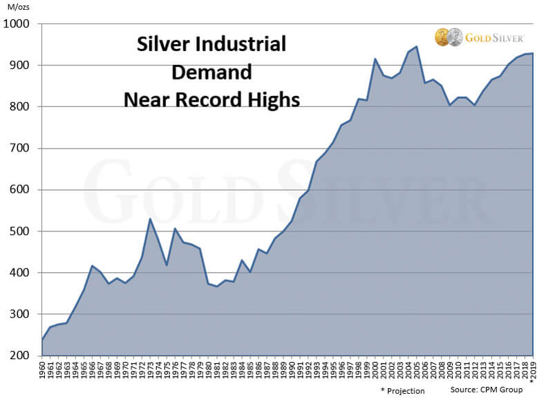 Silver Industrial Demand Near Record Highs