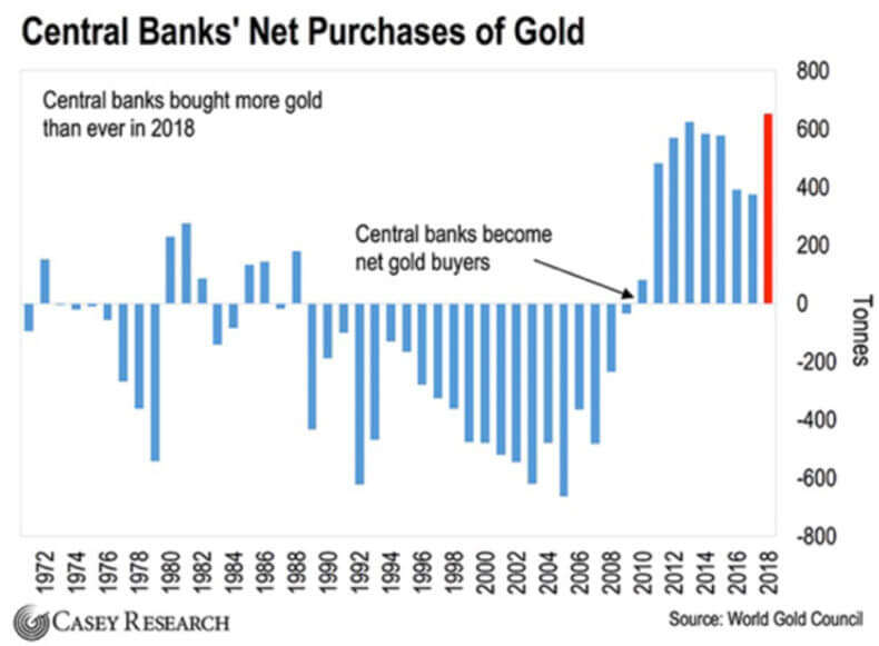 Central Bank's Net Purchases Of Gold