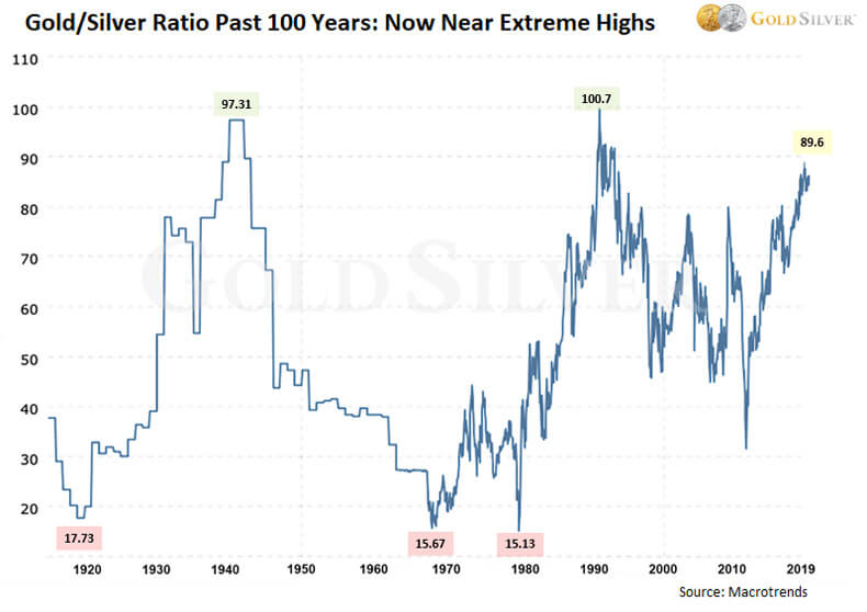 Gold/Silver Ratio Past 100 Years