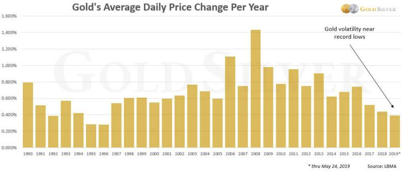 Gold's Average Daily Price Change Per Year