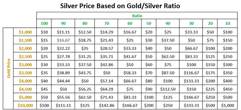 Silver Price Based on Gold/Silver Ratio
