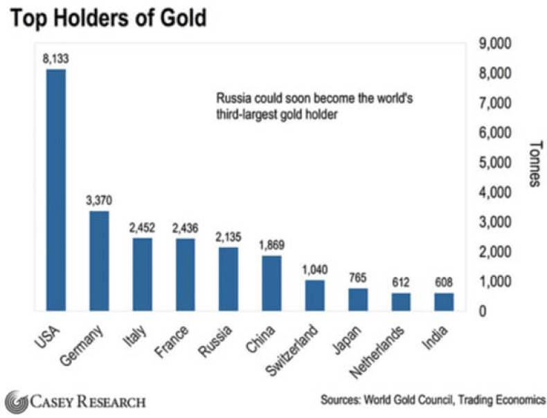 Top Holders Of Gold