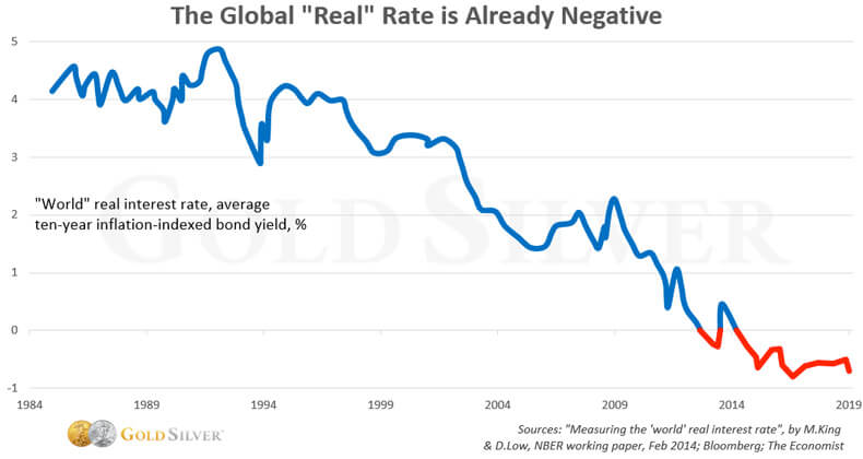 "The Global ""Real"" Rate Is Already Negative"