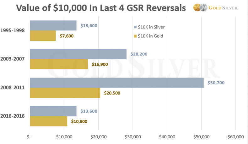 Value Of $10.000 In Last 4 GSR Reversals