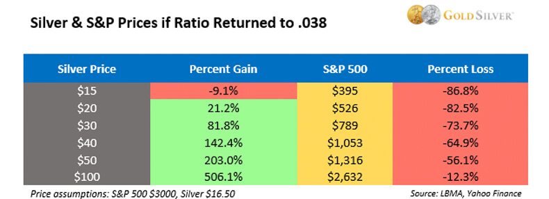 Silver & S&P Prices if Ratio Returned to 0.38