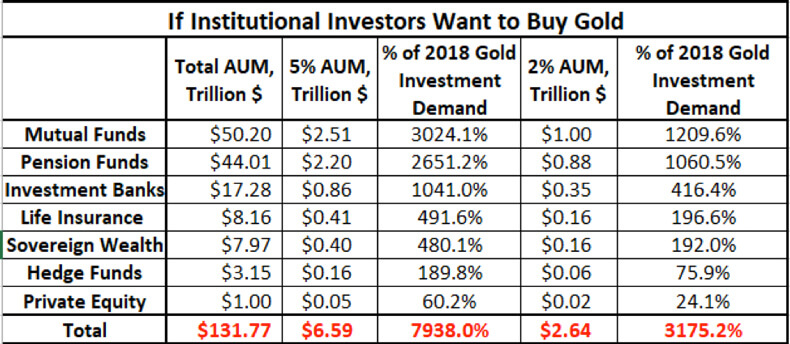 If Institutional Investors Want To Buy Gold.