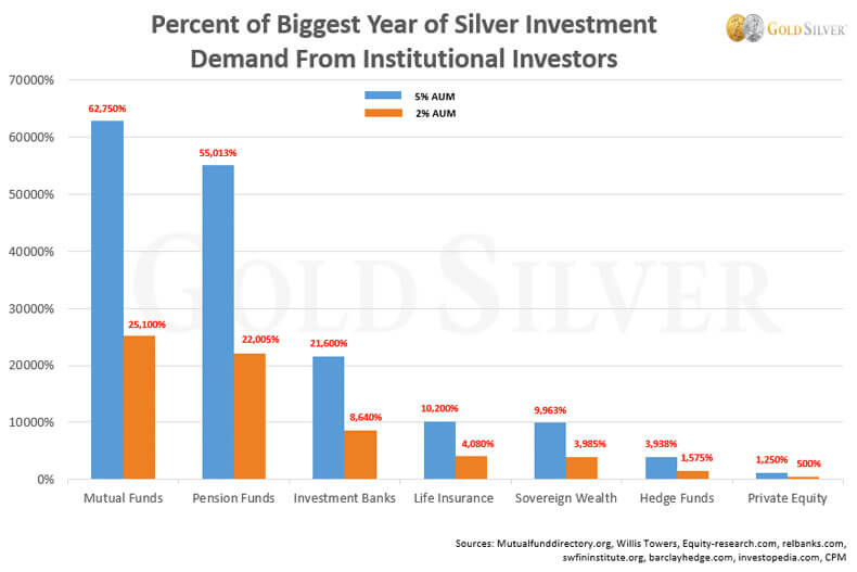 Percent Of Biggest Year Of Silver Investment Demand From Institutional Investors.