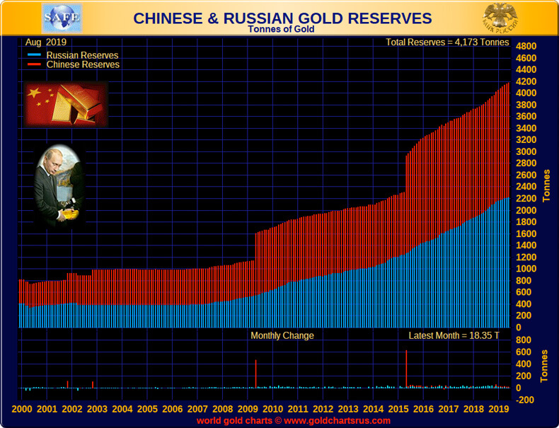 Chinese & Russian Gold Reserves