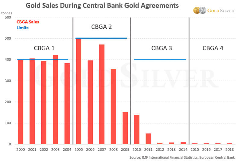 Gold Sales During Central Banks Gold Agreements