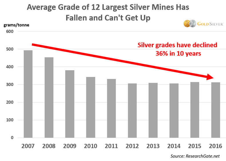 Average Grade of 12 Largest Silver Mines has Fallen and can't get up