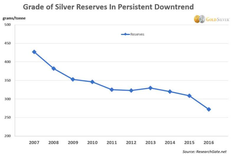Grade of Silver Reserves in Persistent Downtrend