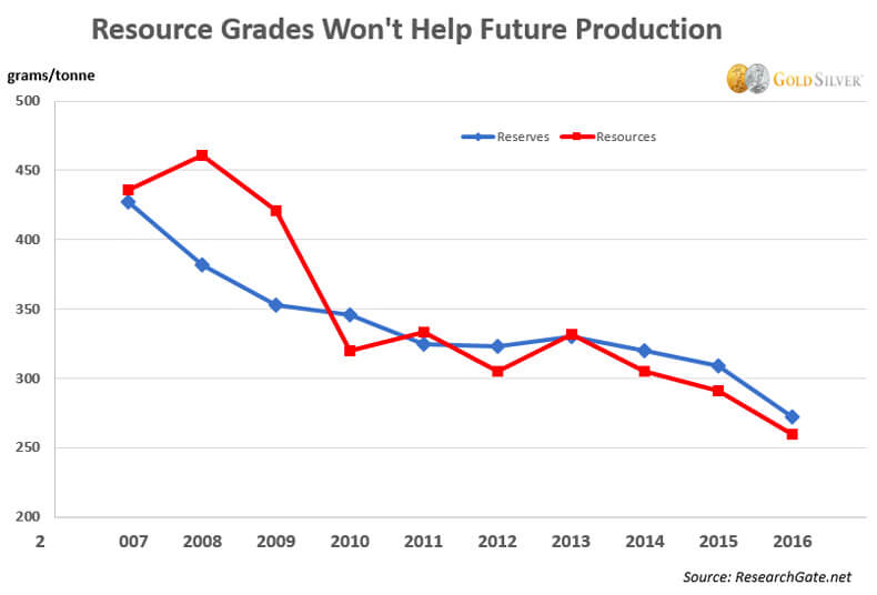 Resource Grades Won't Help Future Production