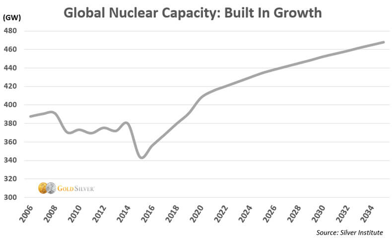 Global Nuclear Capacity: Built In Growth