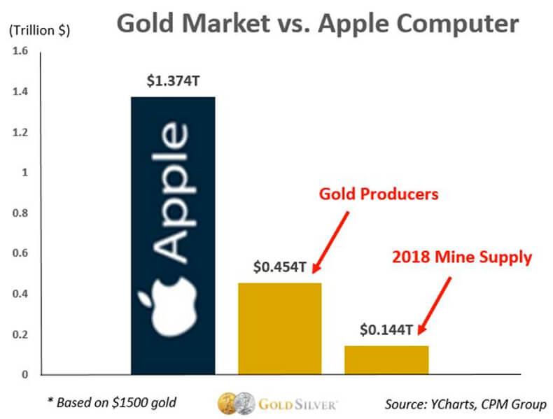 Gold Market Vs. Apple Computer