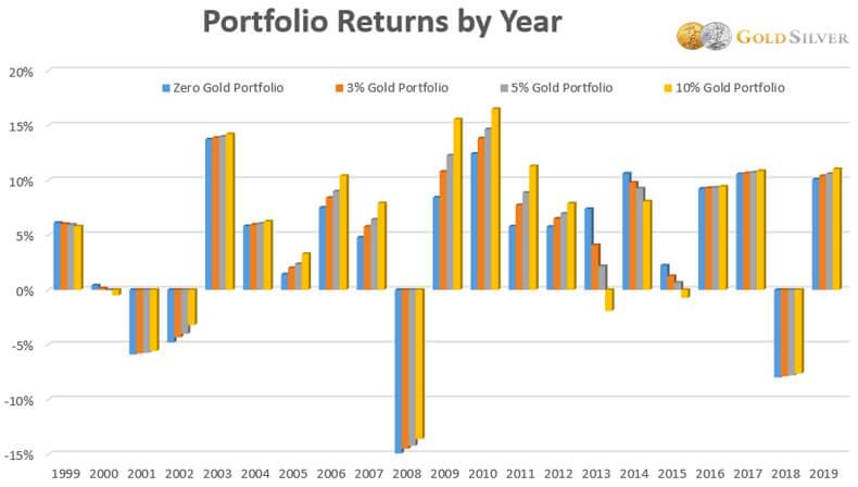 Portfolio Returns by Year.