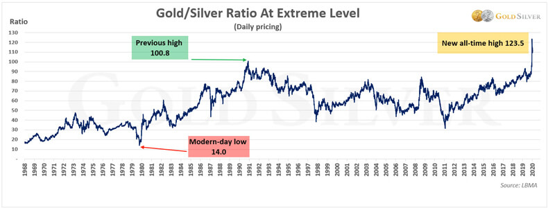 Gold/Silver Ratio at Extreme Level