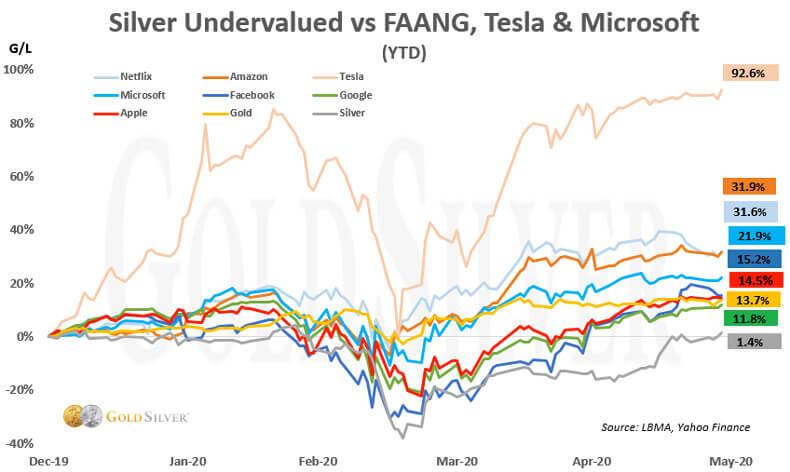 Silver Undervalued vs FAANG, Tesla & Microsoft.