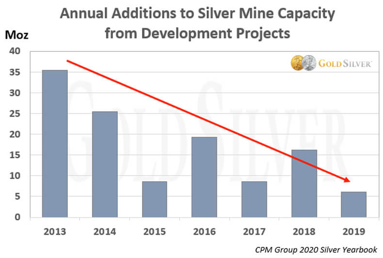 Annual Additions to Silver Mine Capacity from Developments Projects.