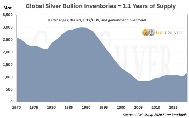 Global Silver Bullion Inventories equals 1.1 Years of Supply.