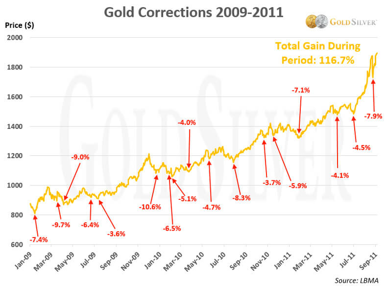 Gold Corrections 2009 - 2011