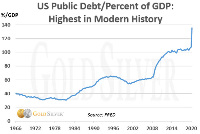 US Public Debt/Percent of GDP: Highest in Modern History.