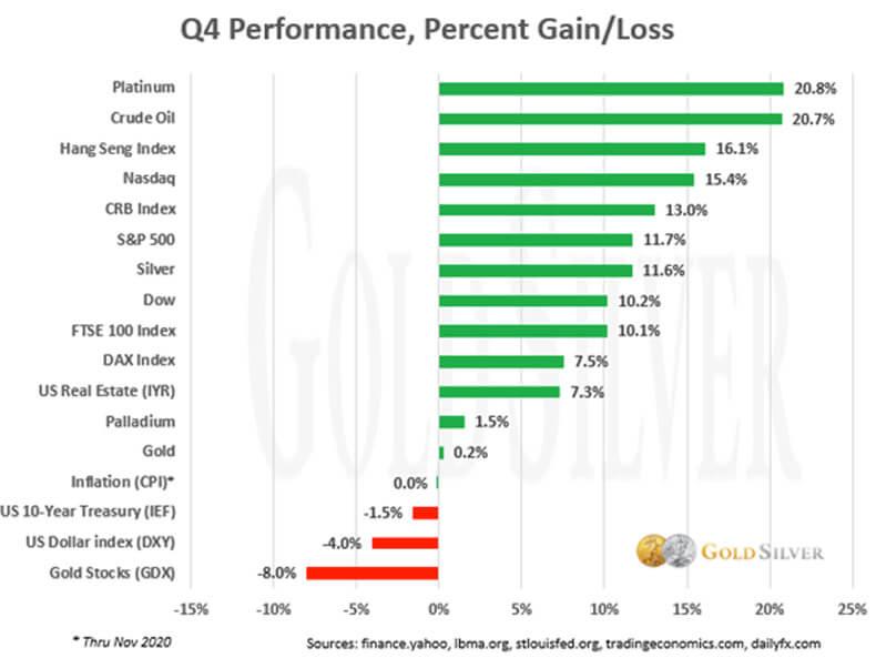 Q4 Performance Percent Gain/Loss
